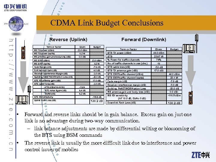 CDMA Link Budget Conclusions Reverse (Uplink) Term or Factor MS TX power (d. Bm)