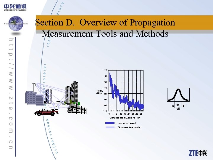 Section D. Overview of Propagation Measurement Tools and Methods -40 -50 -60 -70 RSSI,