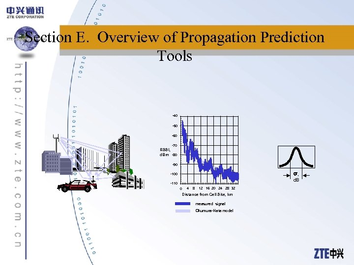 Section E. Overview of Propagation Prediction Tools -40 -50 -60 -70 RSSI, d. Bm