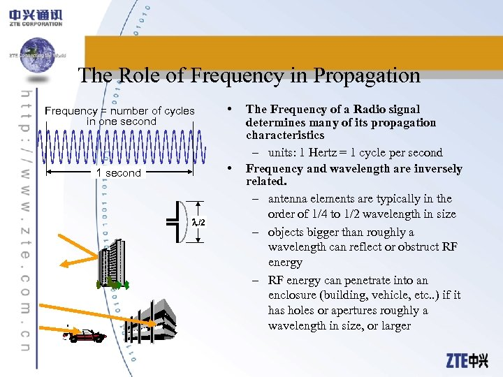 The Role of Frequency in Propagation Frequency = number of cycles in one second
