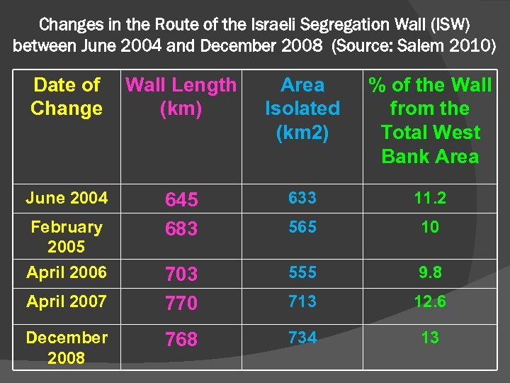 Changes in the Route of the Israeli Segregation Wall (ISW) between June 2004 and