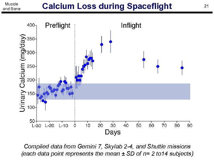 Muscle and Bone Calcium Loss during Spaceflight Compiled data from Gemini 7, Skylab 2