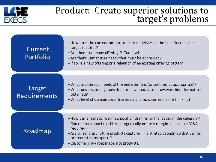 Product: Create superior solutions to target's problems Current Portfolio • How does the current