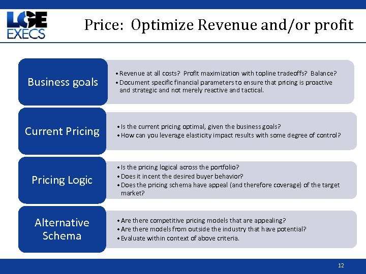 Price: Optimize Revenue and/or profit Business goals • Revenue at all costs? Profit maximization