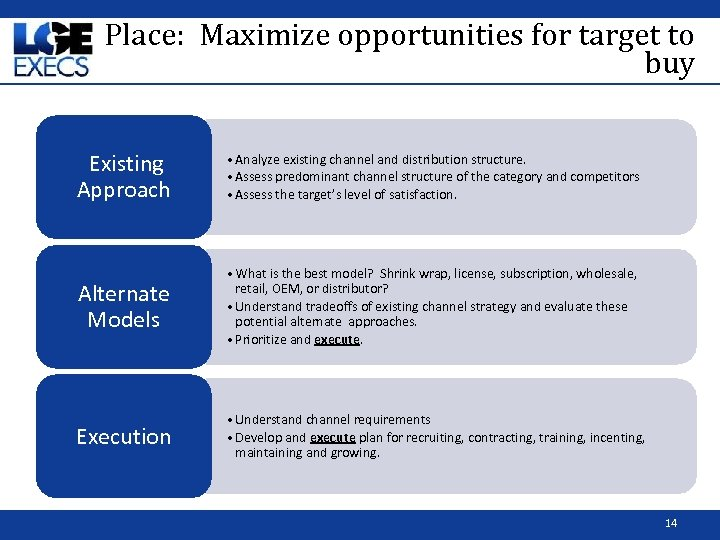 Place: Maximize opportunities for target to buy Existing Approach • Analyze existing channel and