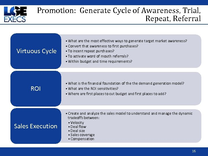 Promotion: Generate Cycle of Awareness, Trial, Repeat, Referral Virtuous Cycle ROI Sales Execution •