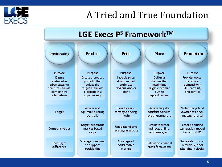 A Tried and True Foundation LGE Execs P 5 Framework. TM Positioning Product Price