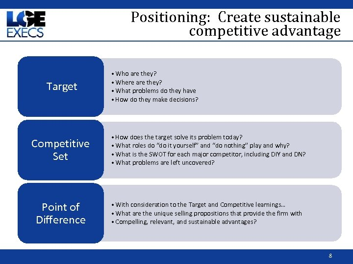 Positioning: Create sustainable competitive advantage Target Competitive Set Point of Difference • Who are