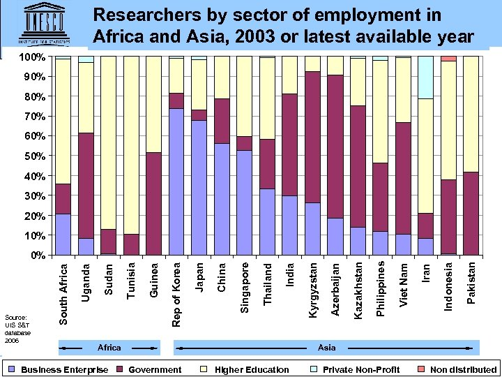 Researchers by sector of employment in Africa and Asia, 2003 or latest available year