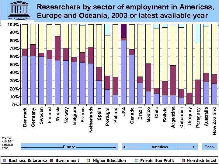 Researchers by sector of employment in Americas, Europe and Oceania, 2003 or latest available