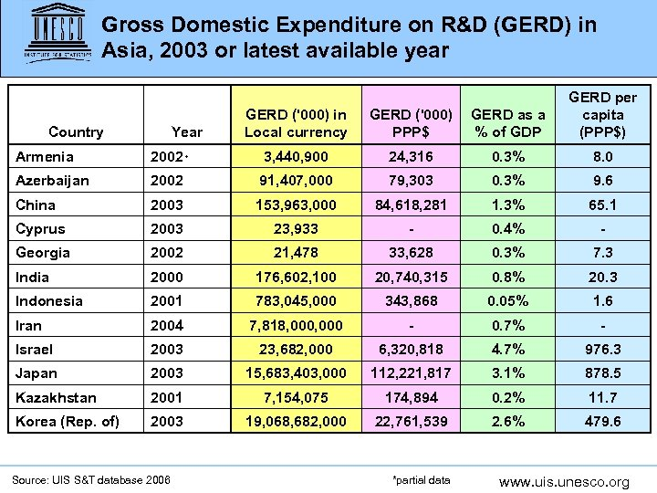 Gross Domestic Expenditure on R&D (GERD) in Asia, 2003 or latest available year Country