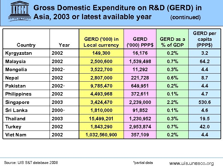 Gross Domestic Expenditure on R&D (GERD) in Asia, 2003 or latest available year (continued)
