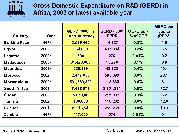 Gross Domestic Expenditure on R&D (GERD) in Africa, 2003 or latest available year Country