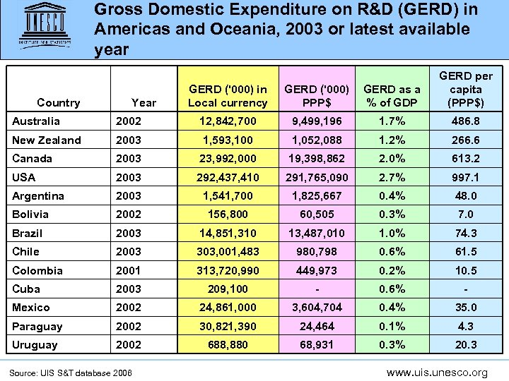 Gross Domestic Expenditure on R&D (GERD) in Americas and Oceania, 2003 or latest available