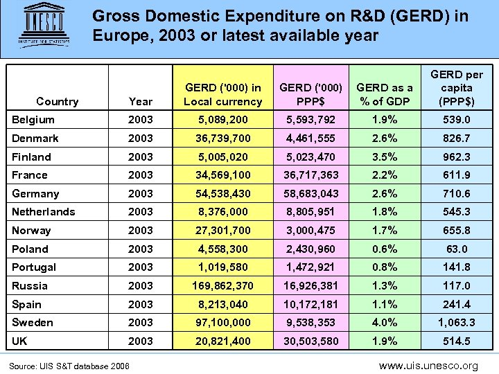 Gross Domestic Expenditure on R&D (GERD) in Europe, 2003 or latest available year Year