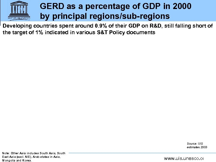 GERD as a percentage of GDP in 2000 by principal regions/sub-regions Developing countries spent