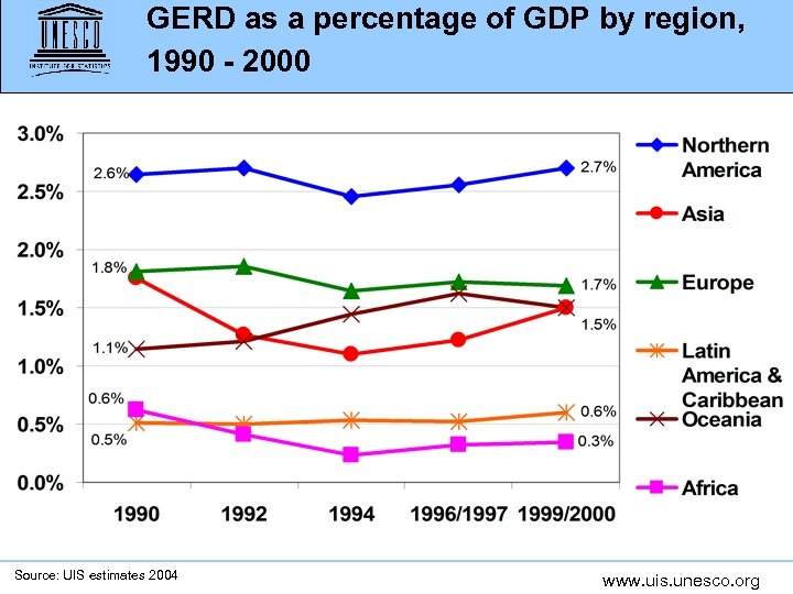 GERD as a percentage of GDP by region, 1990 - 2000 Source: UIS estimates