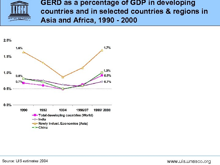 GERD as a percentage of GDP in developing countries and in selected countries &