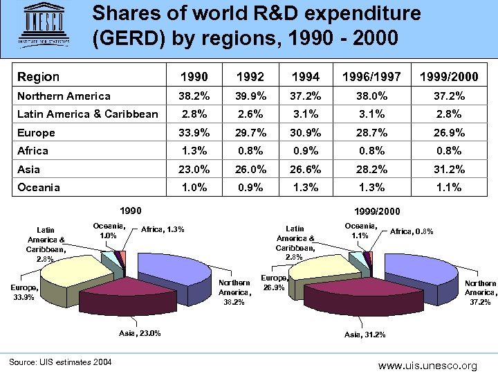 Shares of world R&D expenditure (GERD) by regions, 1990 - 2000 Region 1990 1992