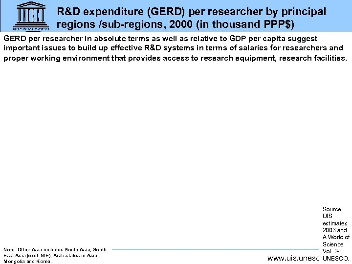 R&D expenditure (GERD) per researcher by principal regions /sub-regions, 2000 (in thousand PPP$) GERD