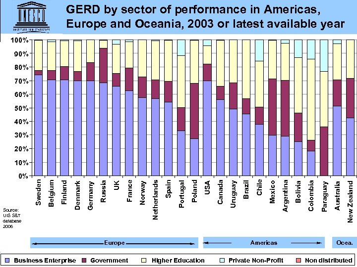 GERD by sector of performance in Americas, Europe and Oceania, 2003 or latest available