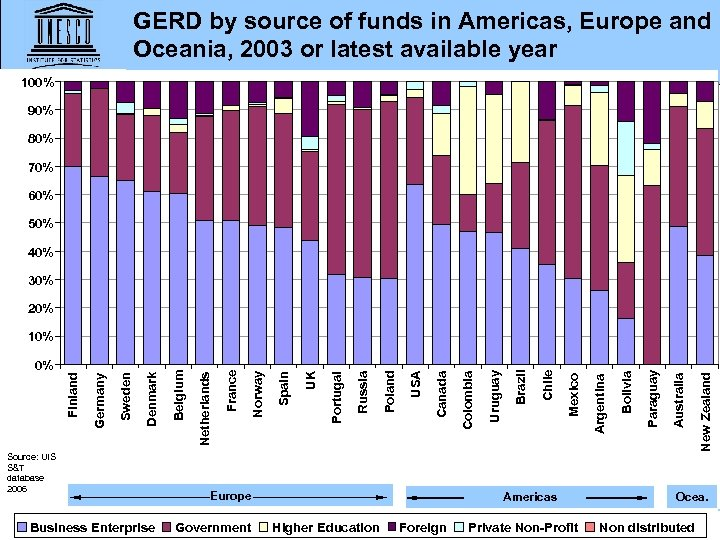GERD by source of funds in Americas, Europe and Oceania, 2003 or latest available
