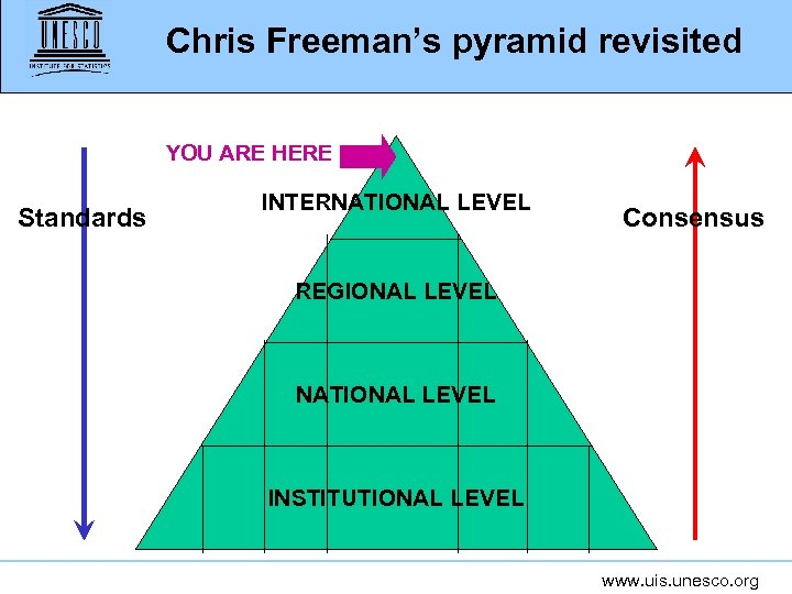 Chris Freeman's pyramid revisited YOU ARE HERE Standards INTERNATIONAL LEVEL Consensus REGIONAL LEVEL NATIONAL