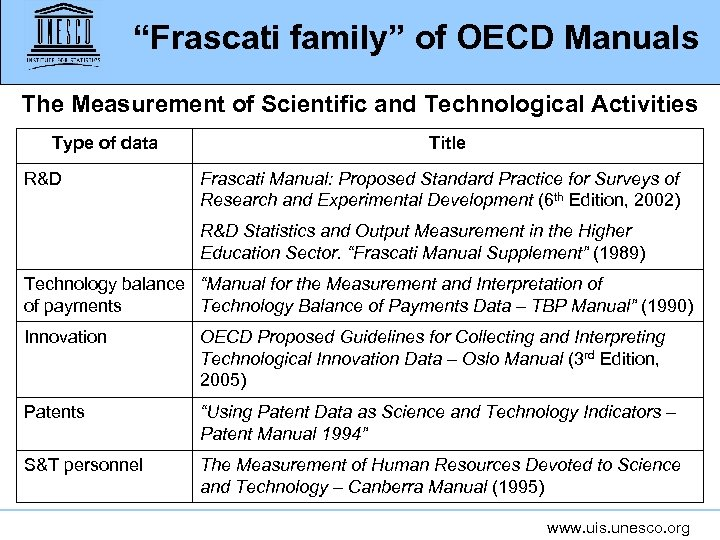 """Frascati family"" of OECD Manuals The Measurement of Scientific and Technological Activities Type of"