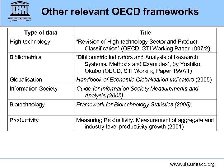 "Other relevant OECD frameworks Type of data Title High-technology ""Revision of High-technology Sector and"