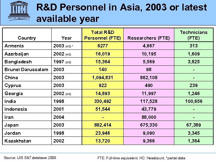 R&D Personnel in Asia, 2003 or latest available year Country Year Total R&D Personnel