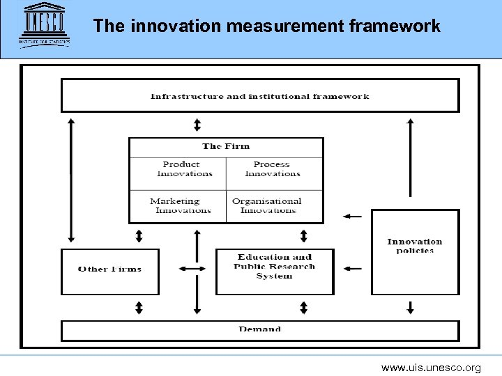 The innovation measurement framework www. uis. unesco. org