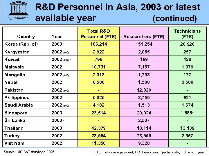 R&D Personnel in Asia, 2003 or latest available year (continued) Year Total R&D Personnel