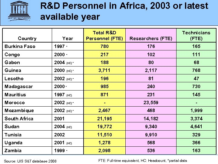 R&D Personnel in Africa, 2003 or latest available year Country Year Total R&D Personnel