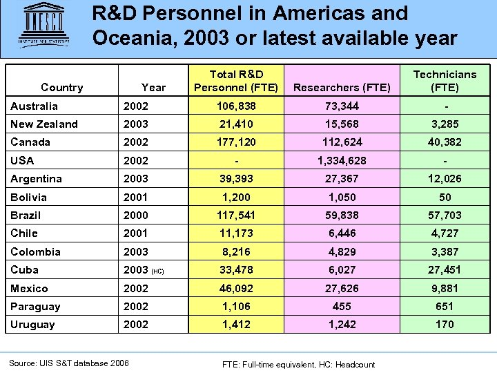 R&D Personnel in Americas and Oceania, 2003 or latest available year Country Year Total