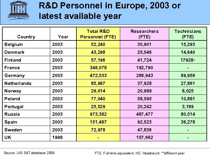R&D Personnel in Europe, 2003 or latest available year Country Year Total R&D Personnel