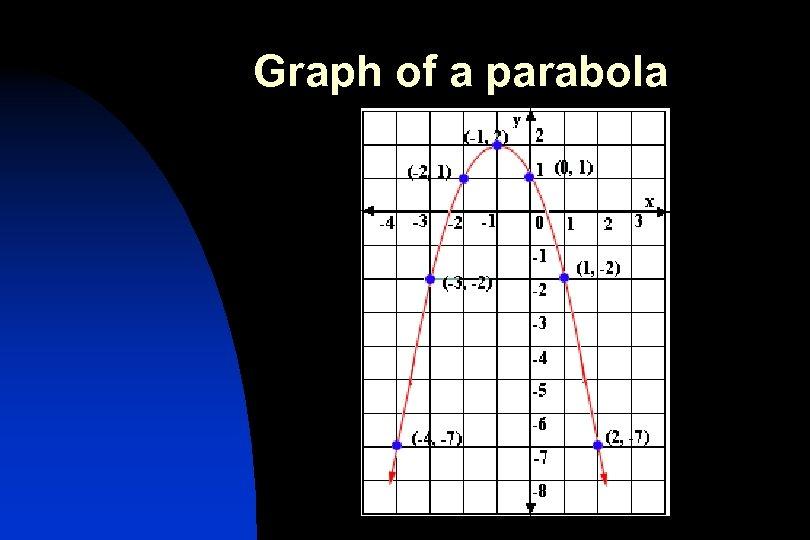 Graph of a parabola