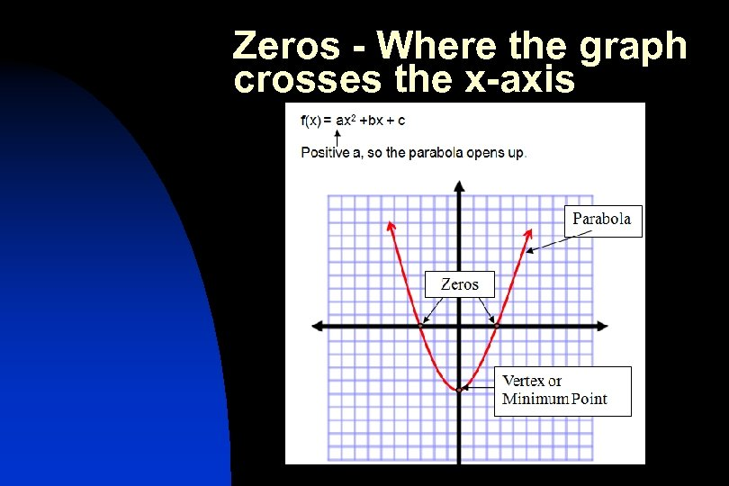 Zeros - Where the graph crosses the x-axis