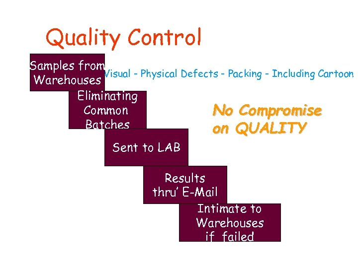Quality Control Samples from Visual - Physical Defects - Packing - Including Cartoon Warehouses