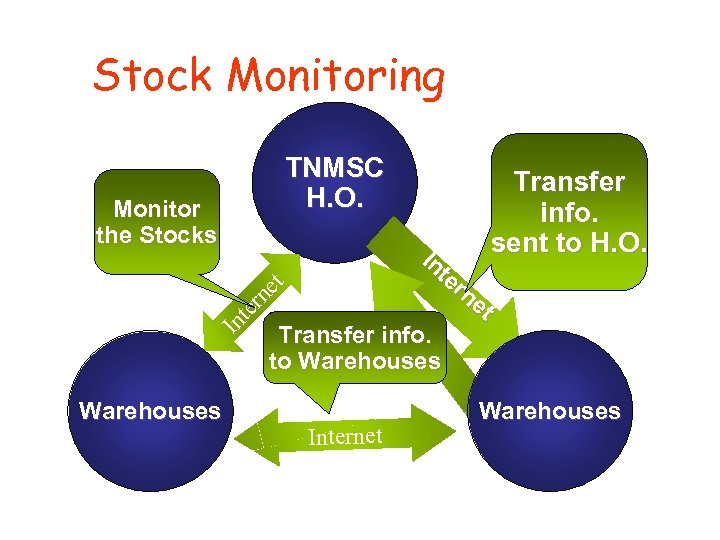 Stock Monitoring TNMSC H. O. In te rn et Transfer info. to Warehouses In