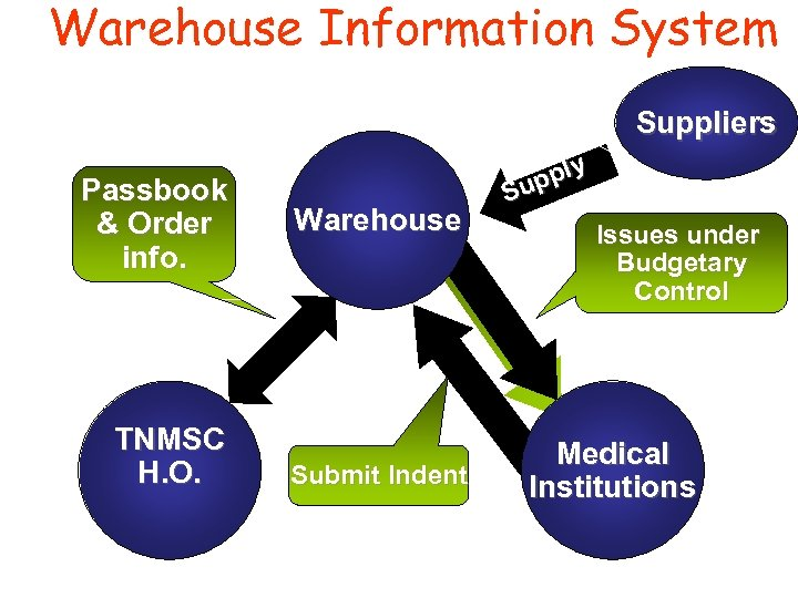 Warehouse Information System Suppliers Passbook & Order info. TNMSC H. O. Warehouse Submit Indent