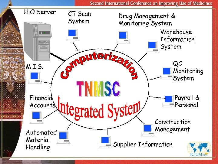 H. O. Server CT Scan System Drug Management & Monitoring System Warehouse Information System