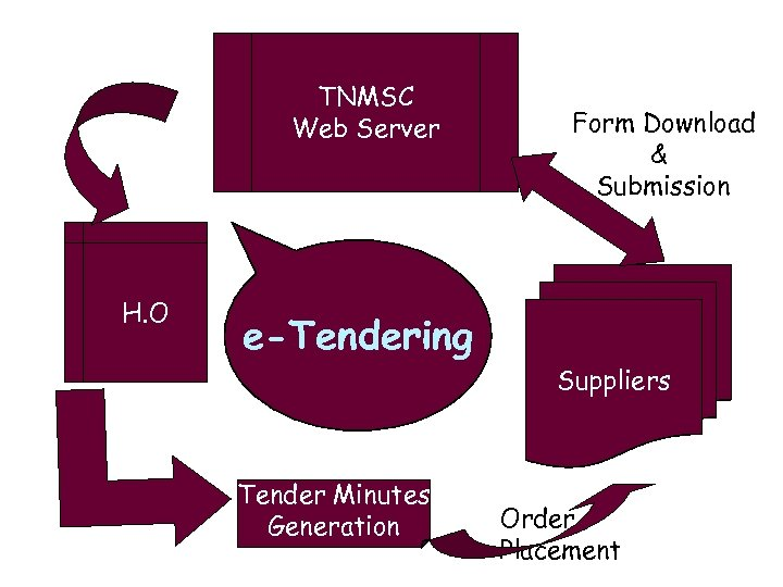 TNMSC Web Server H. O e-Tendering Tender Minutes Generation Form Download & Submission Suppliers
