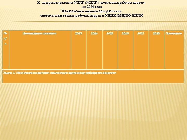 К программе развития УЦПК (МЦПК) «подготовка рабочих кадров» до 2020 года Показатели и индикаторы
