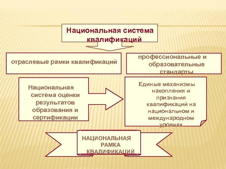 Национальная система квалификаций отраслевые рамки квалификаций профессиональные и образовательные стандарты Единые механизмы накопления и