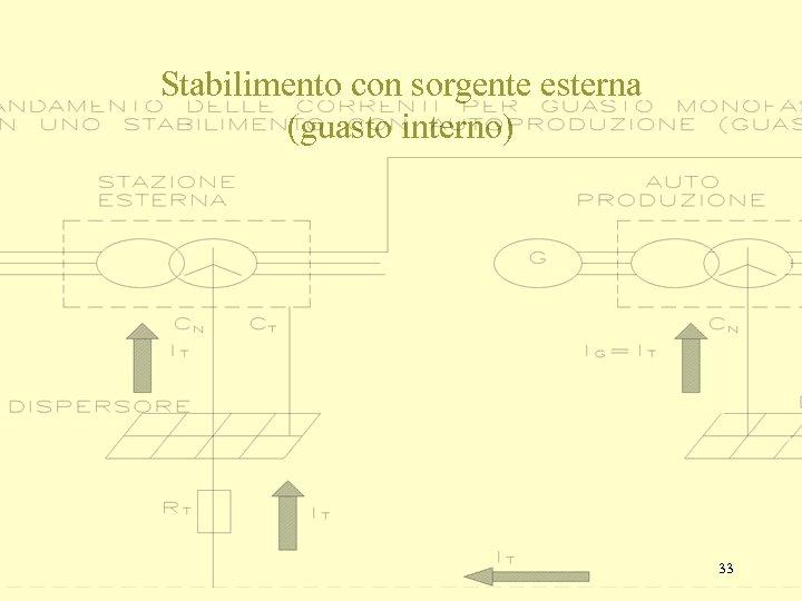 Stabilimento con sorgente esterna (guasto interno) 33