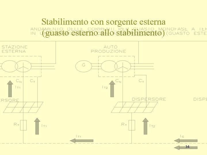 Stabilimento con sorgente esterna (guasto esterno allo stabilimento) 34