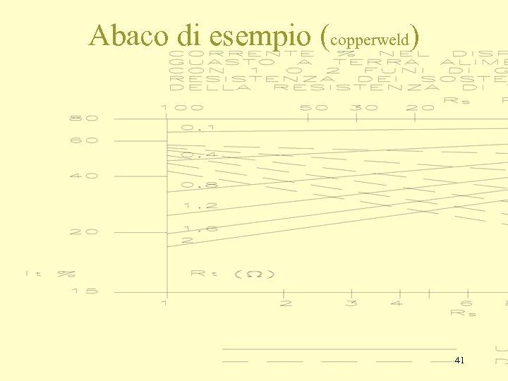 Abaco di esempio (copperweld) 41