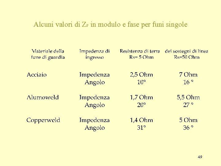 Alcuni valori di ZP in modulo e fase per funi singole 49