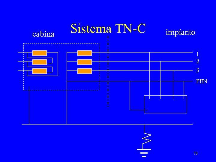 cabina Sistema TN-C impianto 1 2 3 PEN 73