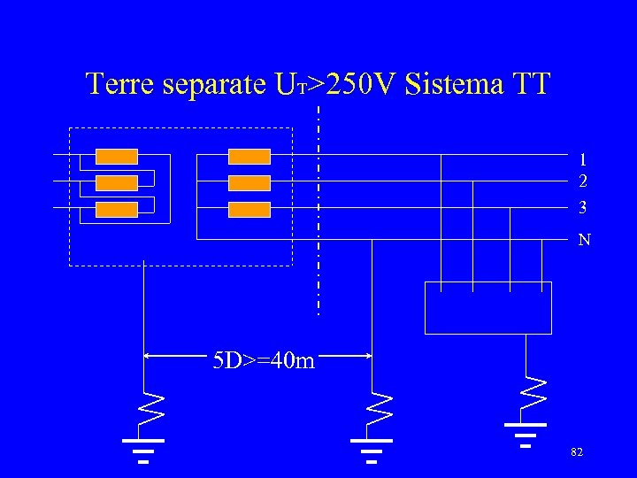 Terre separate UT>250 V Sistema TT 1 2 3 N 5 D>=40 m 82